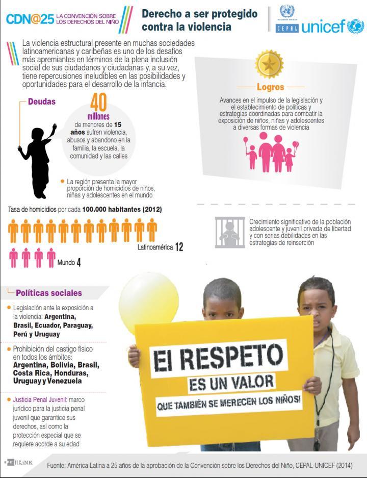 Infografía sobre el derecho a ser protegido contra la violencia