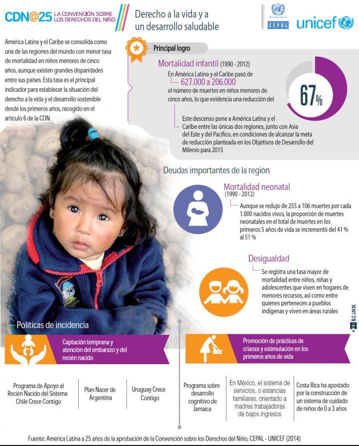 Infografía sobre el Derecho a la vida y a un desarrollo saludable. CEPAL/UNICEF