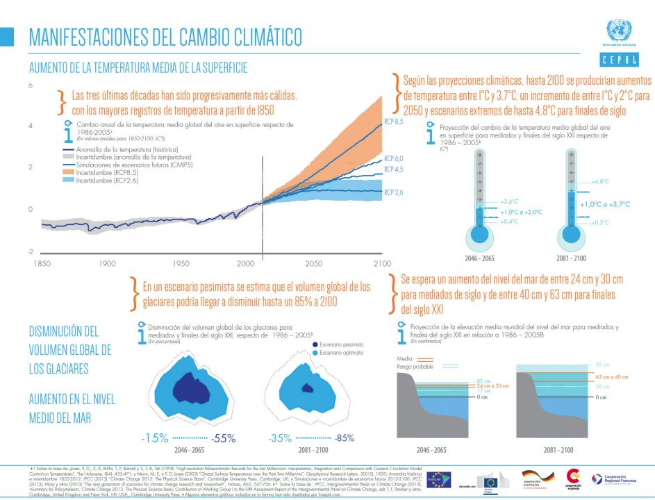 Infografía sobre las manifestaciones del cambio climático