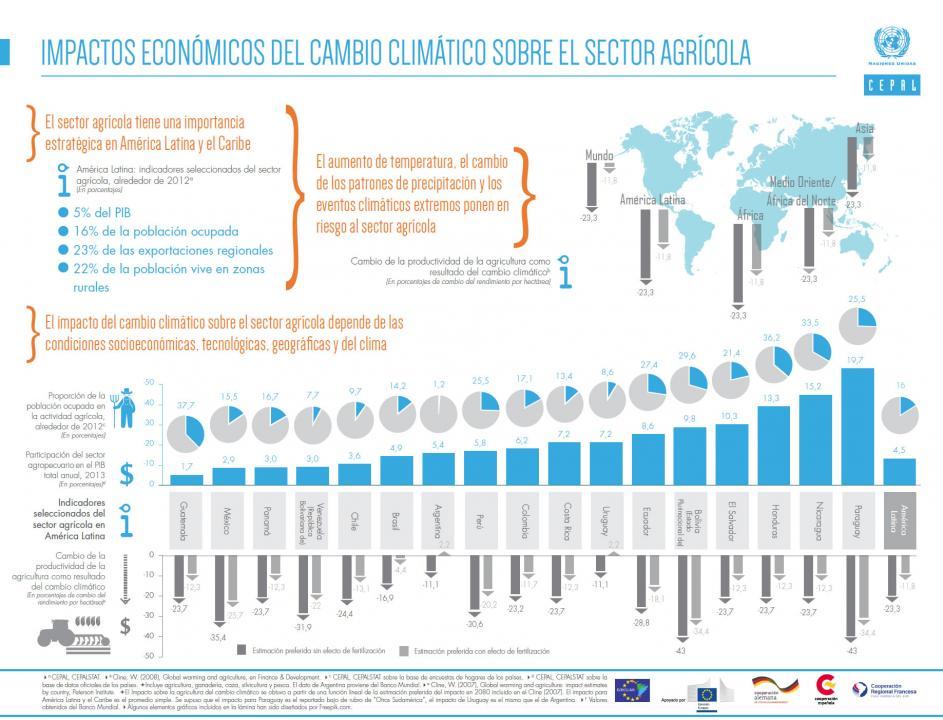 Infografía sobre los impactos económicos del cambio climático en la agricultura
