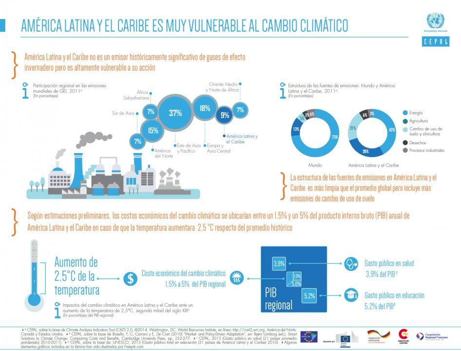 Infografía sobre vulnerabilidad de América Latina y el Caribe al cambio climático
