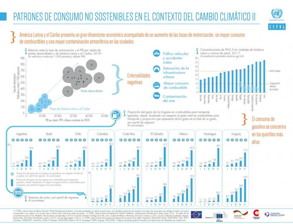 Infografía sobre patrones de consumo no sostenibles en el cambio climático