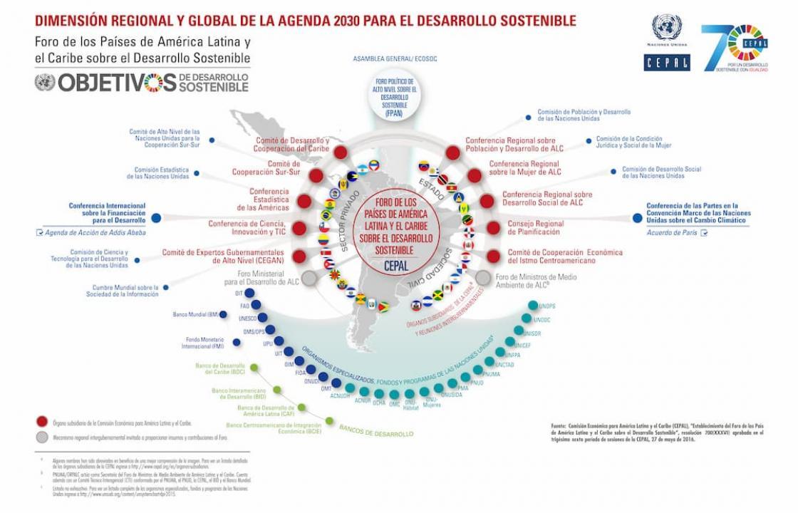 Infografía Dimensión regional y global de la Agenda 2030
