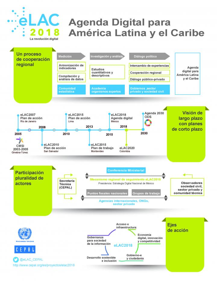 Infografía agenda digital para América Latina y el Caribe.