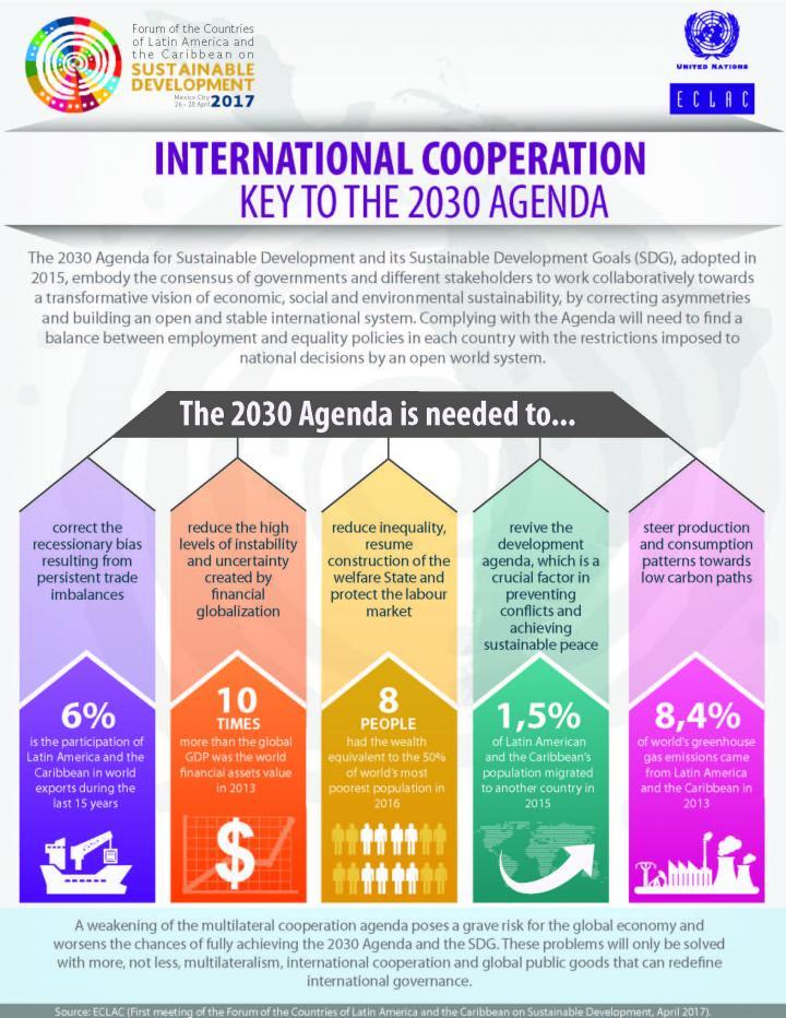 Infographic Agenda 2030