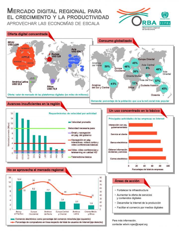 Infografía mercado digital regional