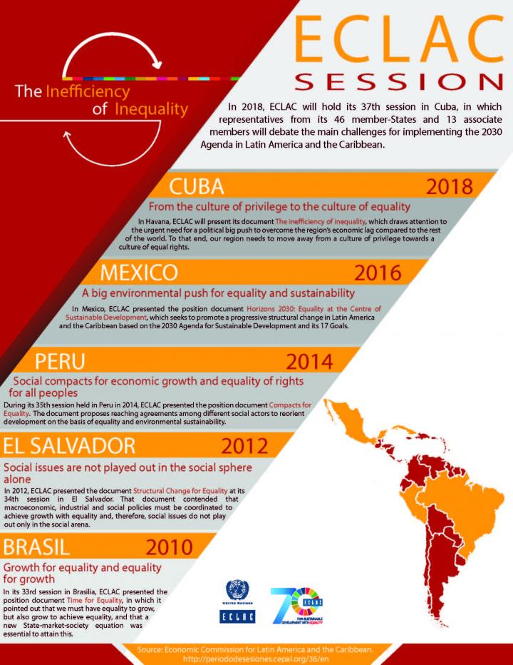 Infographic ECLAC Session 2018