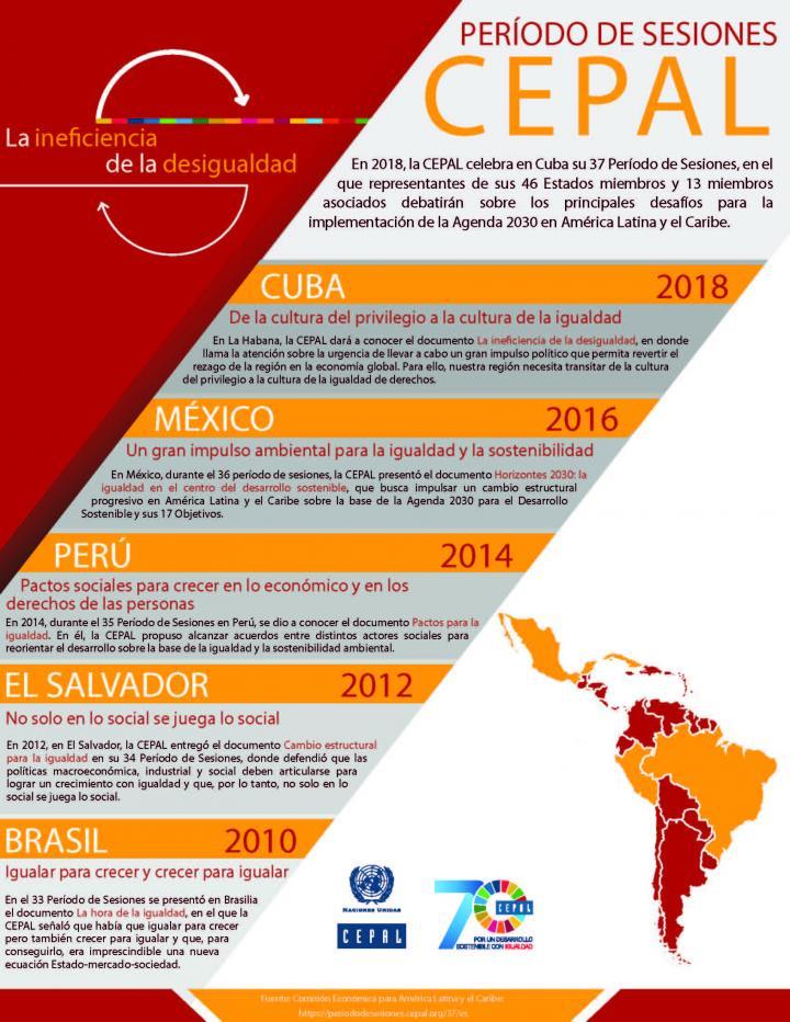 Infografía Período de Sesiones de la CEPAL 2018