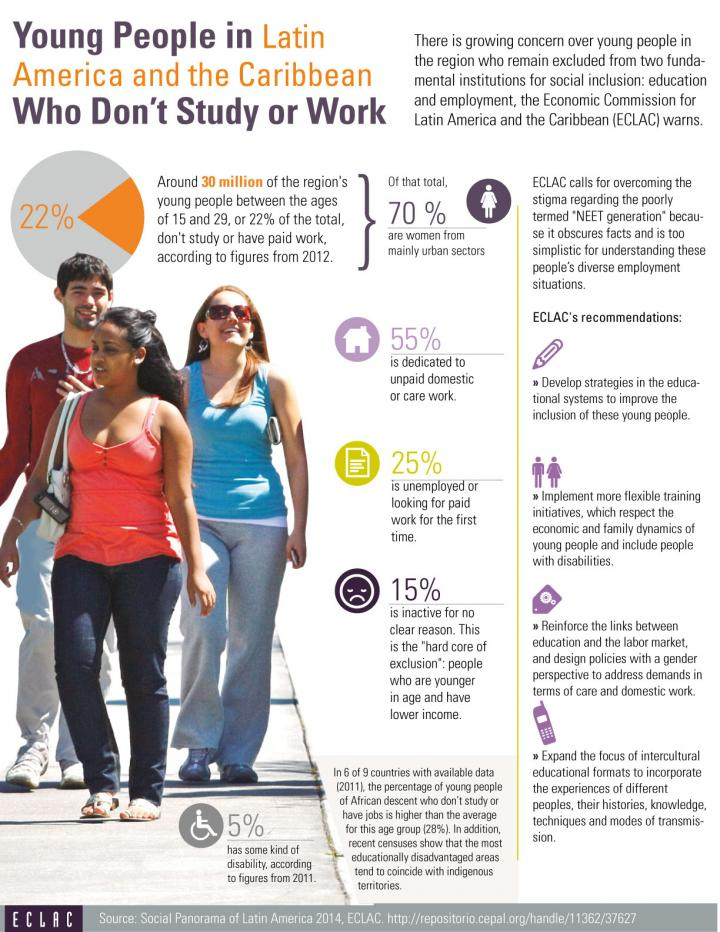 Infographic on young people and unemployment