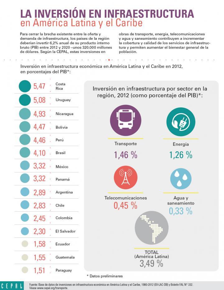 Infografía sobre las inversiones en infraestructura en América Latina y el Caribe