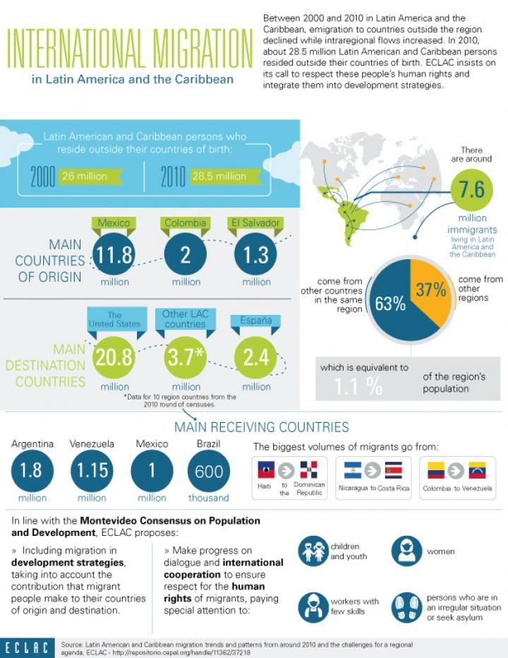 Infographic on international migration.