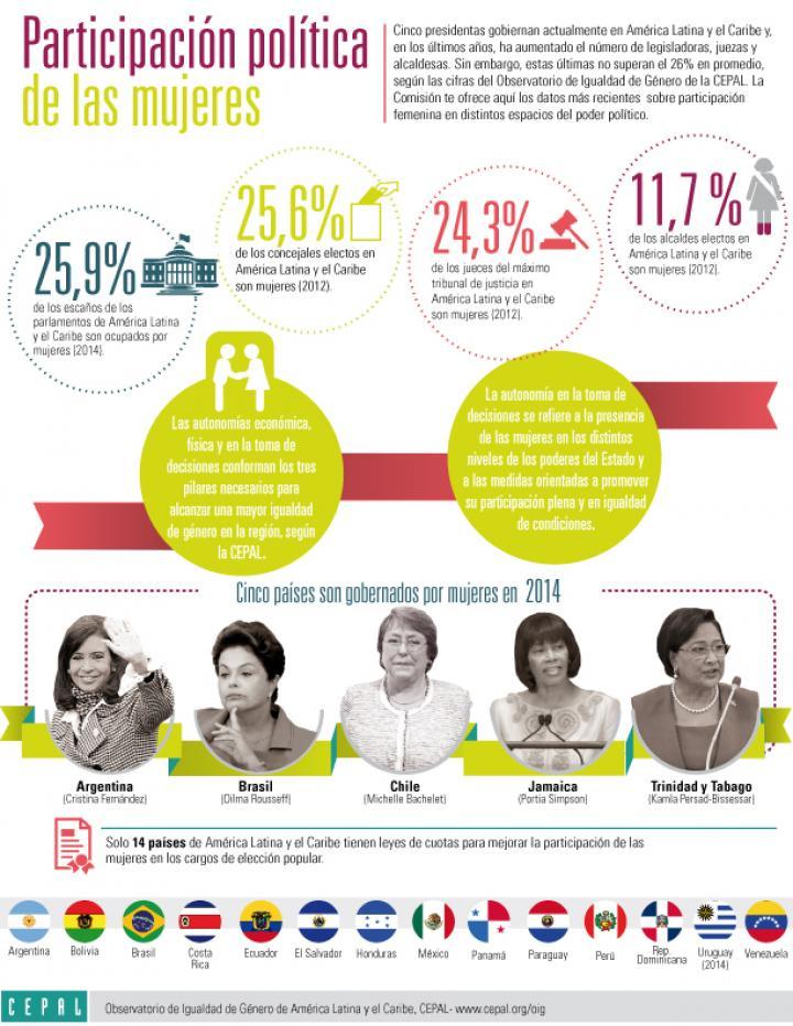 infografía sobre participación política