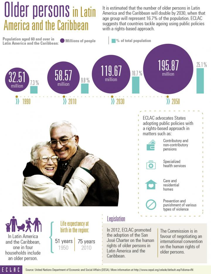 Infographic about Older persons in Latin America and the Caribbean