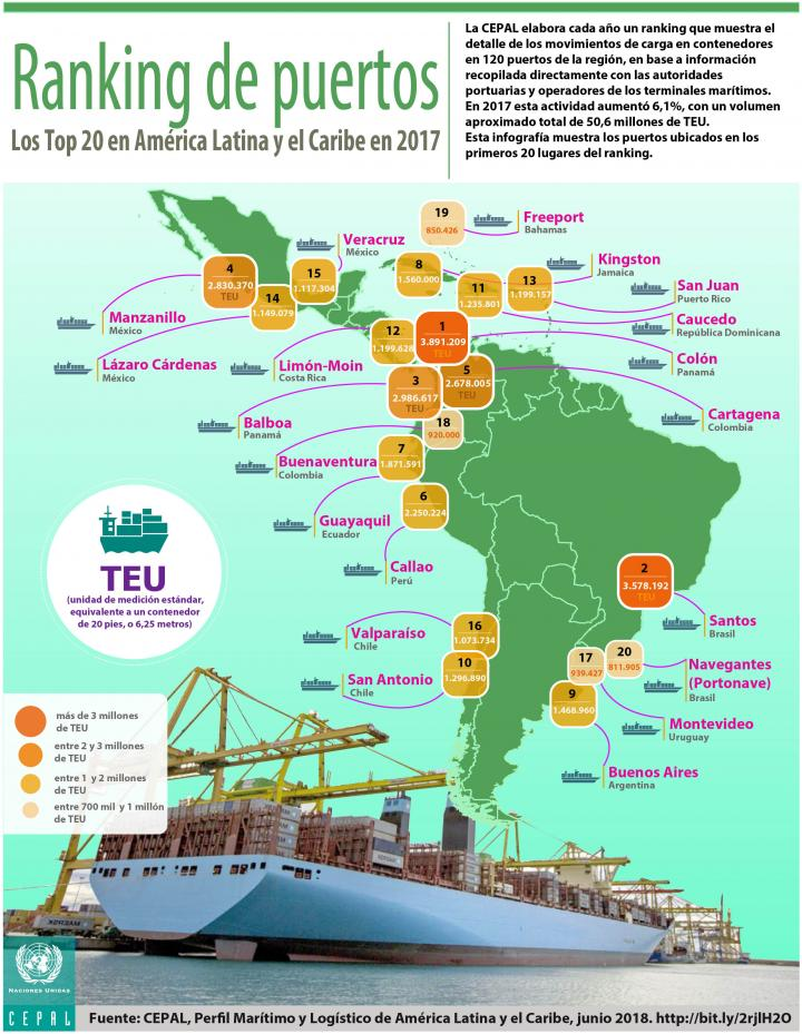 Ranking portuario 2017