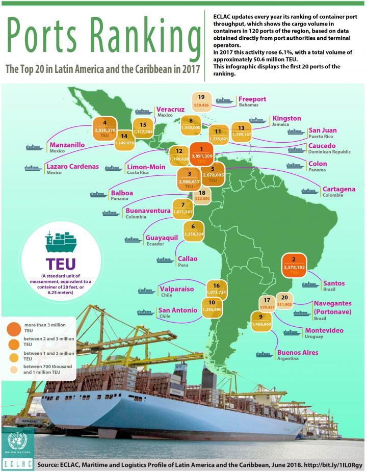 Ports ranking 2017