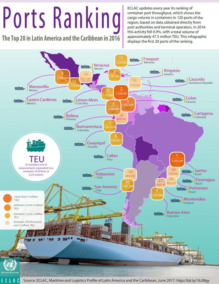 Ports Ranking 2016