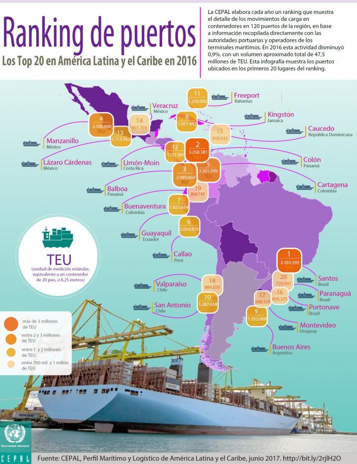 Ranking de puertos 2016 español