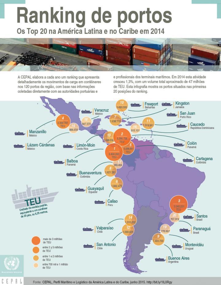 Infografia ranking do portos