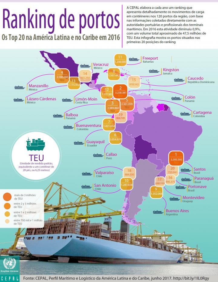 Ranking de portos 2016