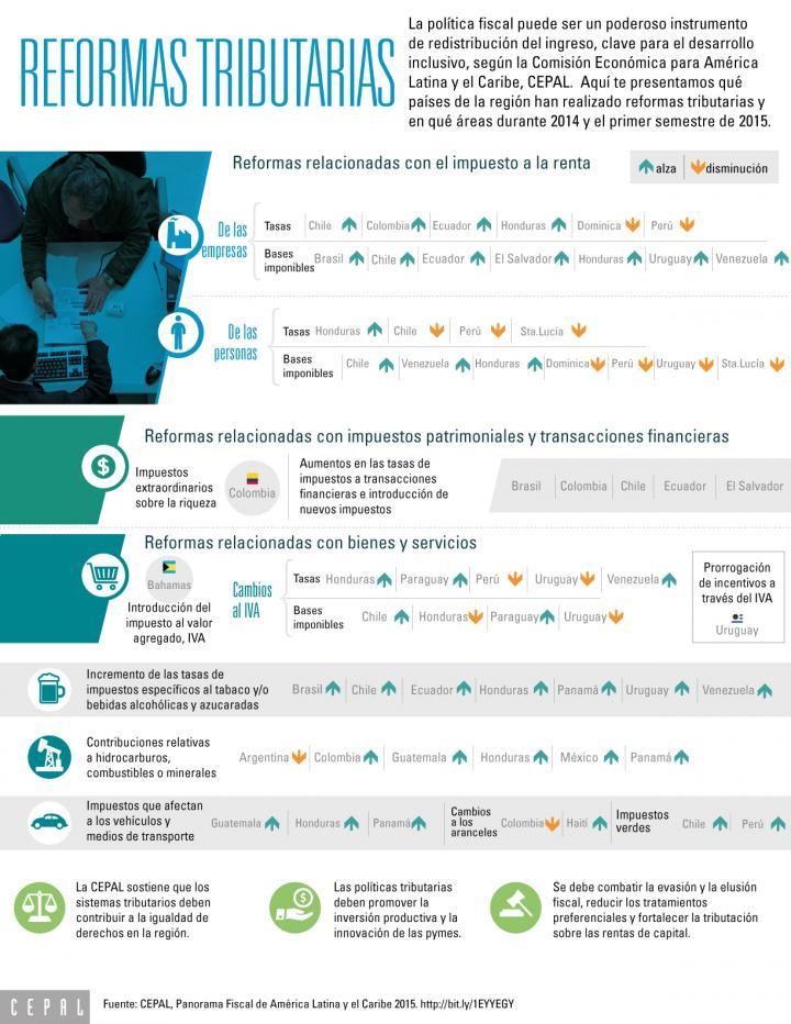 Infografía reformas tributarias