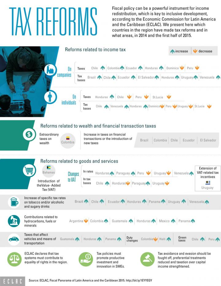 Infographic tax reforms