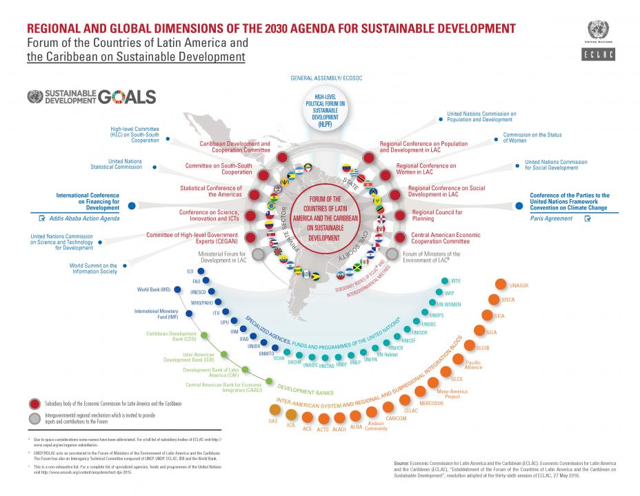 Regional and global dimensions of the 2030 Agenda for sustentainable development infographic.