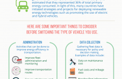 Energy efficiency in transportation - Infographic