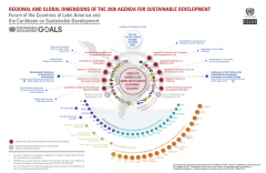 Regional and Global Dimension of the 2030 Agenda