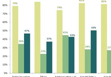 financial inclusion graph