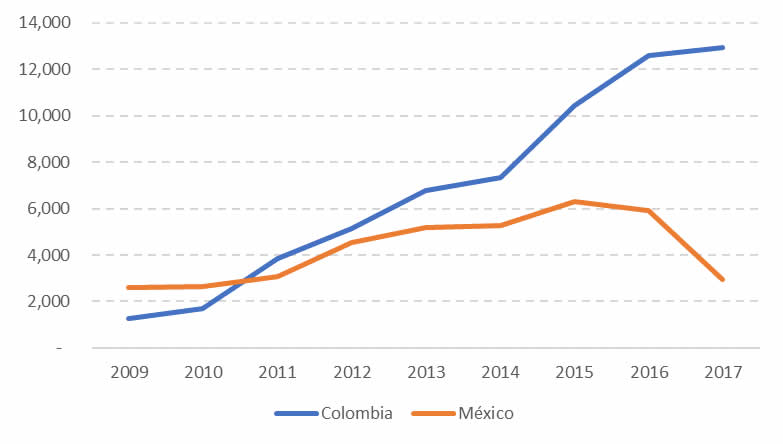 Gráfico IED México y Colombia