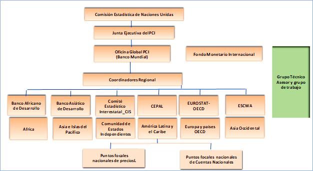 Diagrama de la Gobernanza del Programa de Comparación Internacional (PCI)