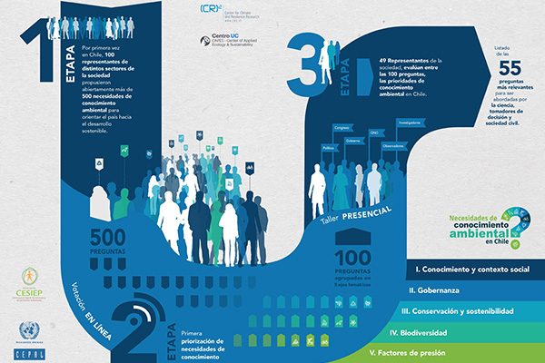 Infografía 55 necesidades